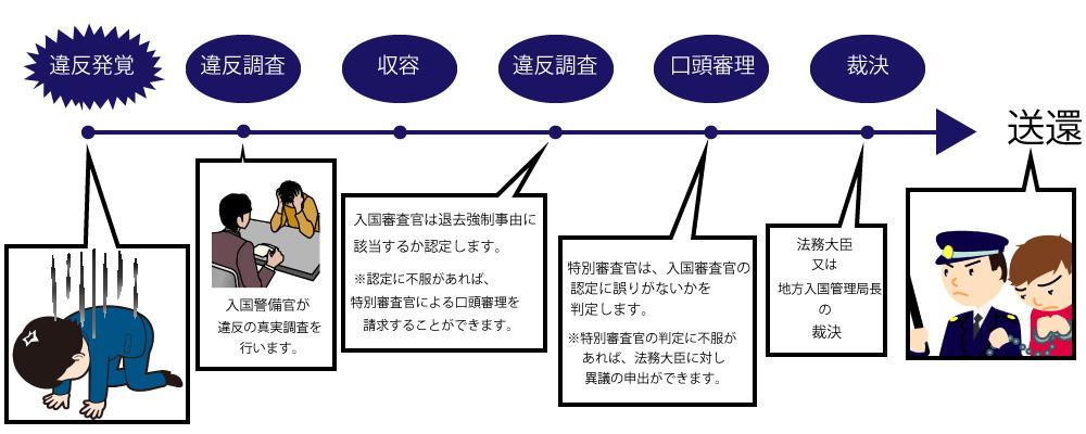 外国人の退去強制 | 在留資格申請サポート福岡 | 福岡県